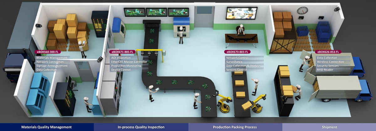 Industry 4.0 Makes Factory Smart